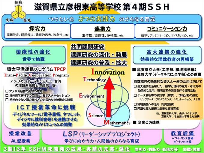 SSH全体構造図