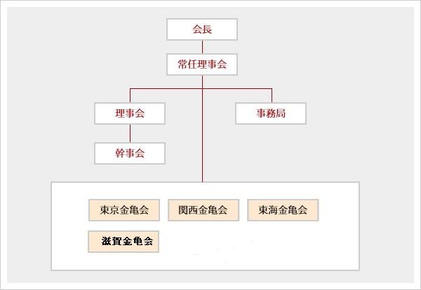 金亀会組織図